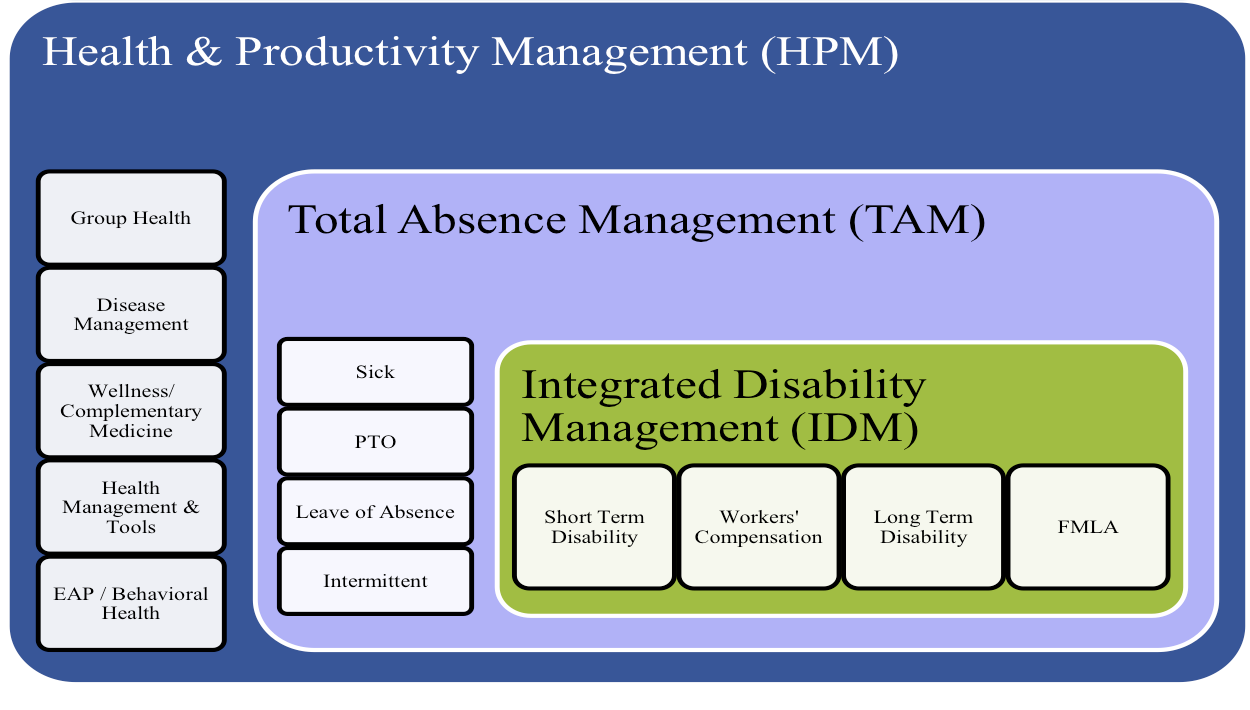 Health and Productivity Management