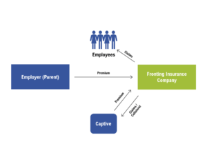 Employee benefits captive